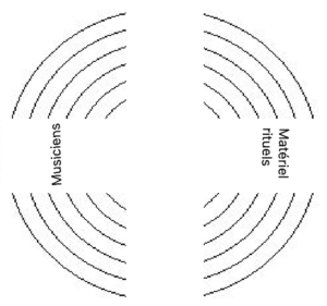 Disposition en cercle lors d'une cérémonie laïque